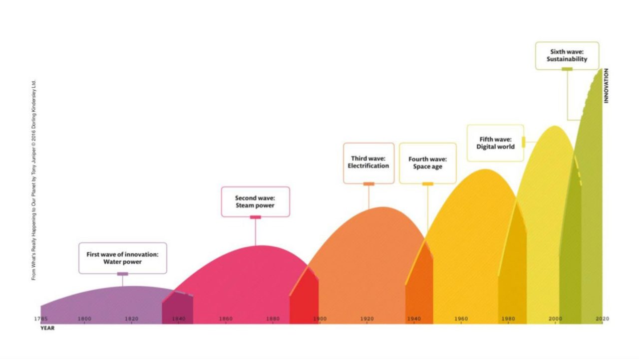 Six waves of innovation