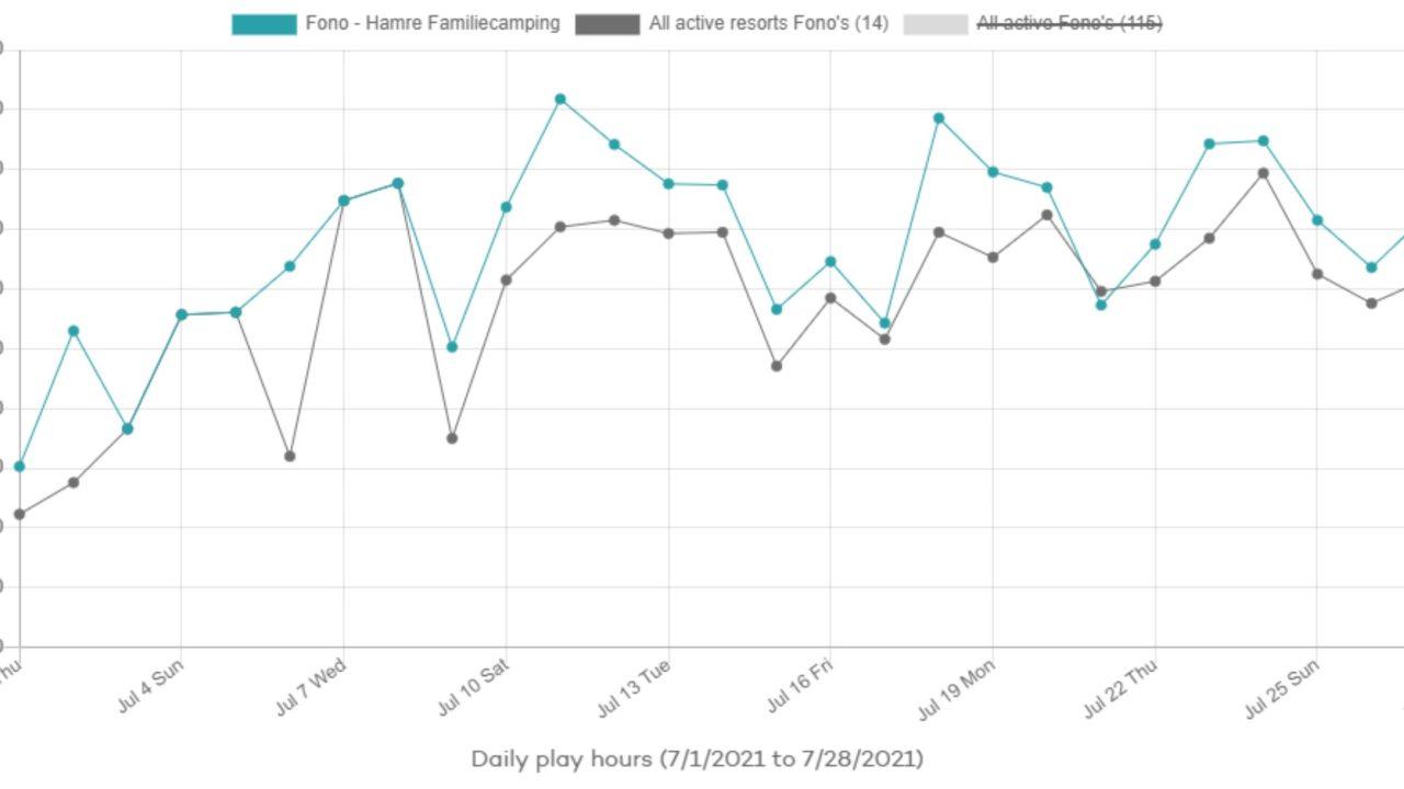 Yalp Fono statistics Daily Play hours 07/01/2021 - 07/28/2021   Hamre Familiecamping